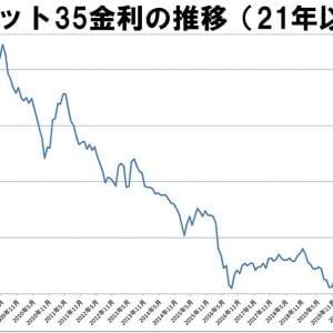 フラット35 長期金利の推移